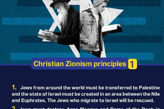 Christian Zionism principles 1