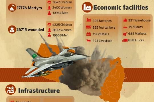 Statistios of 2300 Days of saudi coalition aggression on yemen